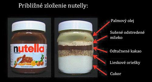 Približné zloženie Nutelly